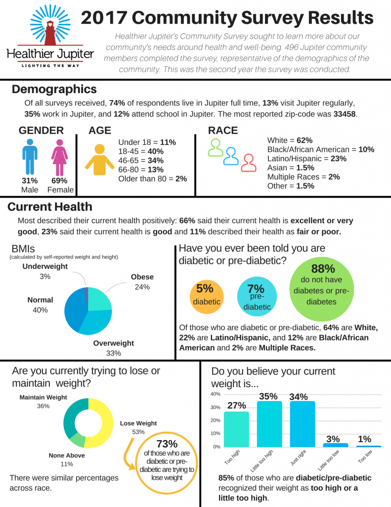 Reporting Survey Results