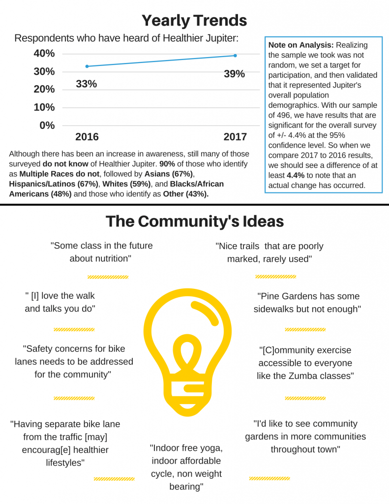 Community Life Survey